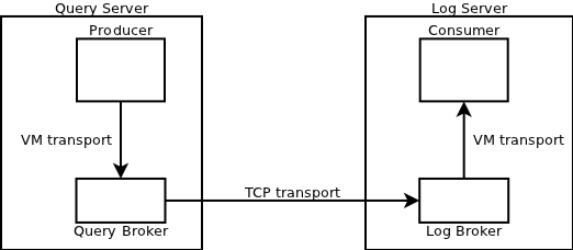 JMS example topology
